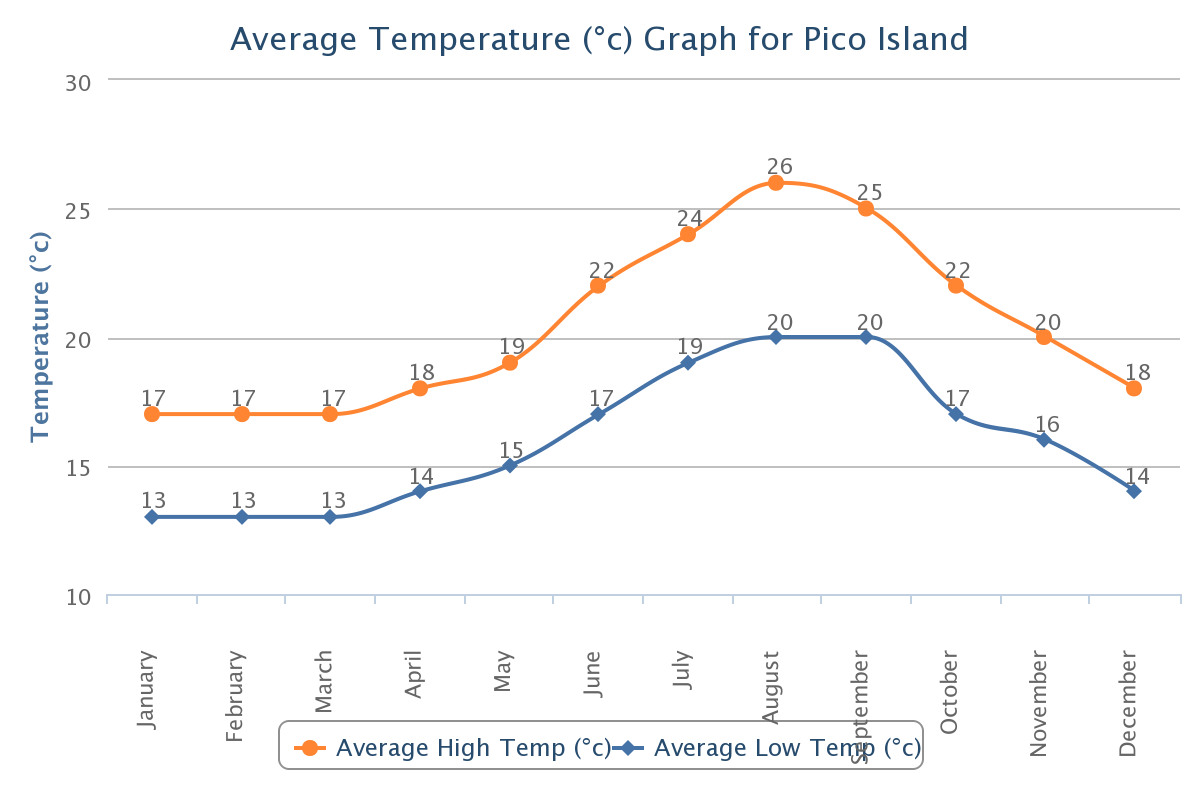 Weather And Climate On Pico Island Azores